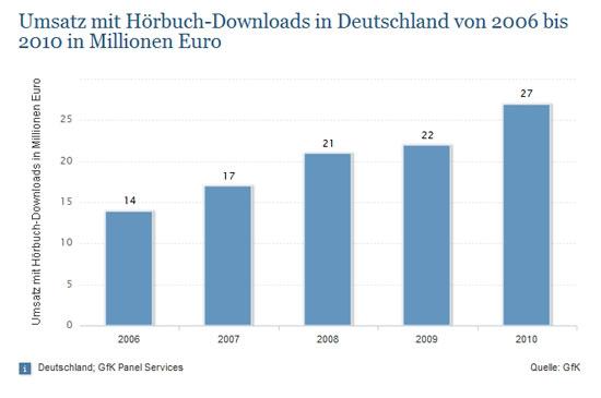 Umsatz mit Downloads von Hörbüchern in Deutschland 2006-2010